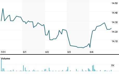Chart for HPS.N
