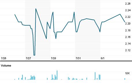 Chart for HRBR.PK