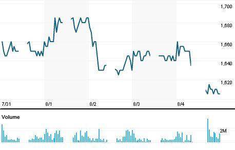 Chart for HRUM.JK