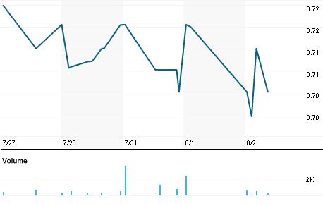 Chart for HTBX.OQ
