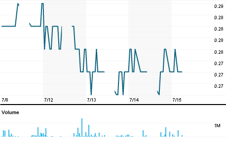 Chart for HTVE.KL