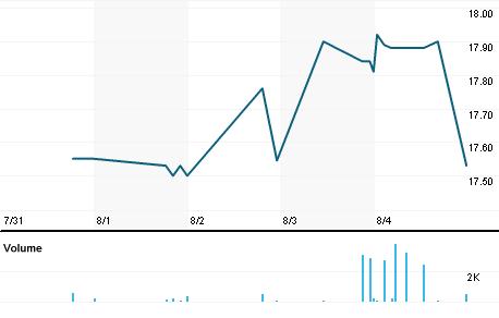 Chart for HWBK.OQ