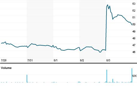 Chart for HWKN.OQ