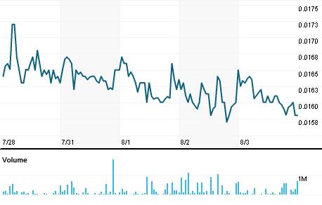 Chart for HYSR.PK