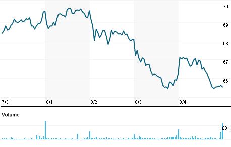 Chart for IACI.O