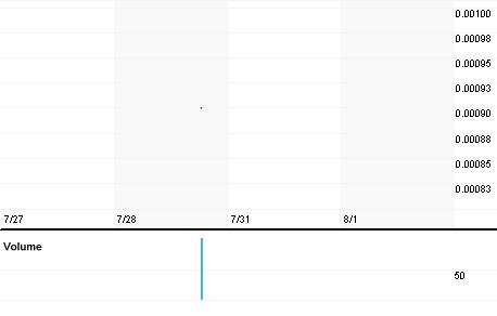 Chart for IALS.PK
