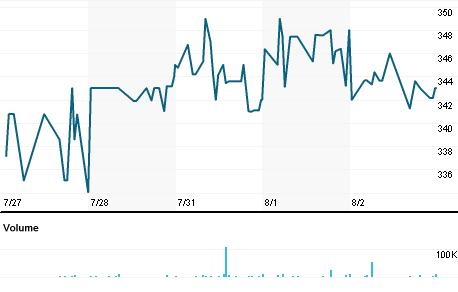 Chart for IAT.L