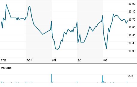Chart for IBCP.OQ