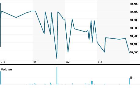 Chart for IBI.TA