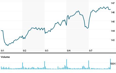 Chart for IBM