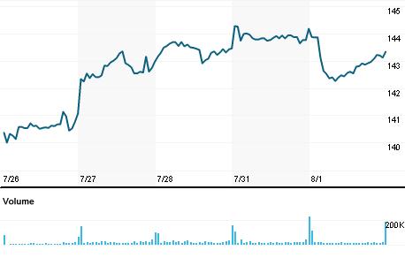 Chart for IBM.N