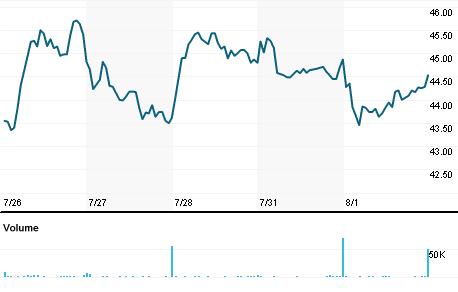 Chart for IBTX.OQ