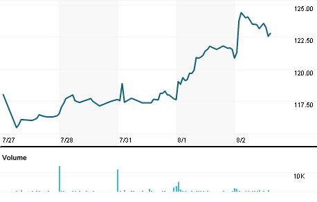 Chart for ICFI.OQ