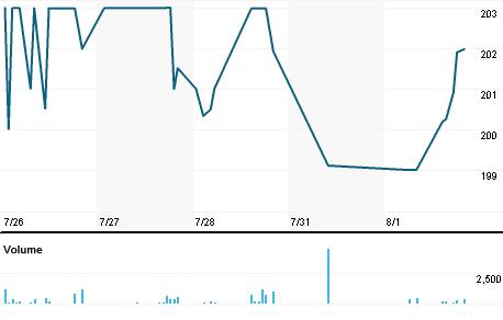 Chart for ICHB.MX