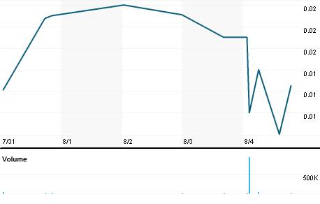 Chart for ICNB.PK