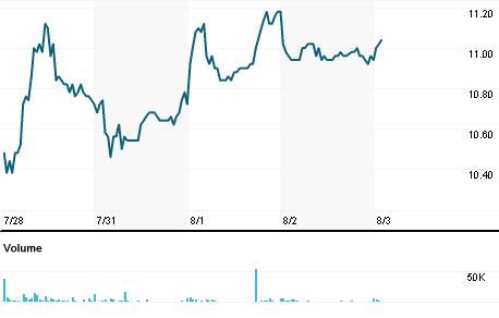 Chart for ICP1V.HE