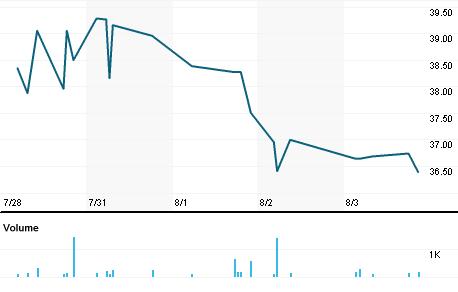Chart for IDEXF.PK