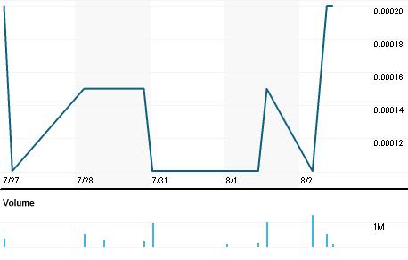 Chart for IDGC.PK