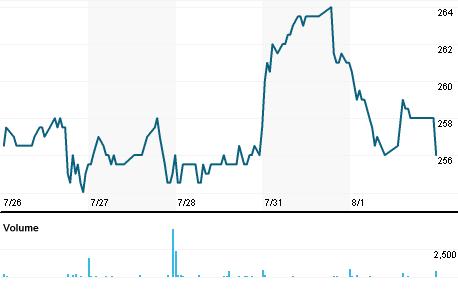 Chart for IDLA.PA