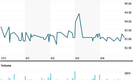 Chart for IDOX.L