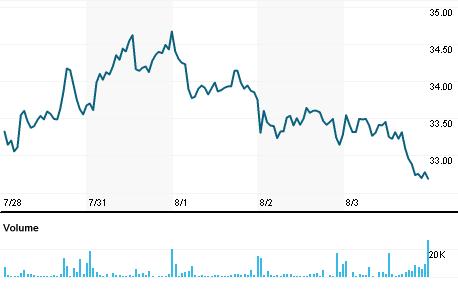 Chart for IEP.OQ