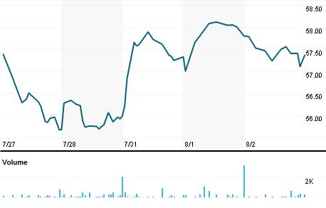 Chart for IESC.OQ