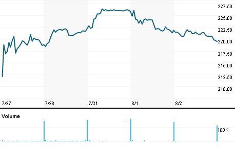 Chart for IEX.N