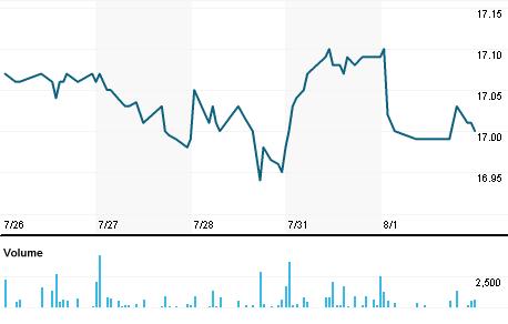 Chart for IFN.N