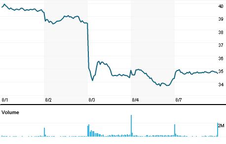 Chart for IFXGn.DE
