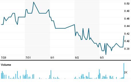 Chart for IGA.N