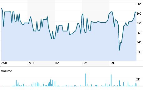 Chart for IGEL.BO