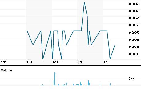 Chart for IGEN.PK