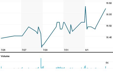 Chart for IGI.N