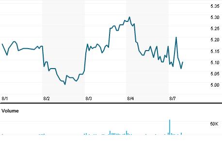 Chart for III.OQ