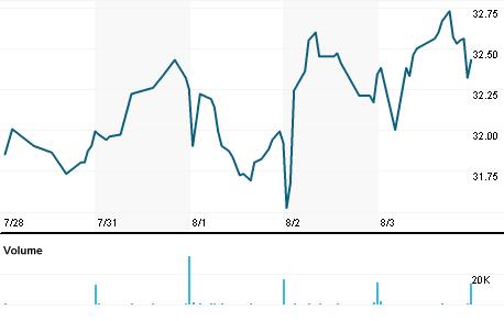 Chart for IIIN.OQ