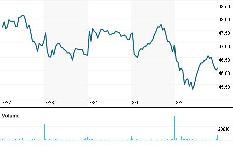 Chart for IIVI.OQ