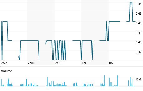 Chart for IJAC.KL