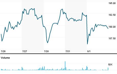 Chart for ILMN.OQ