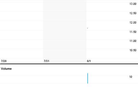 Chart for IMAILb.CO