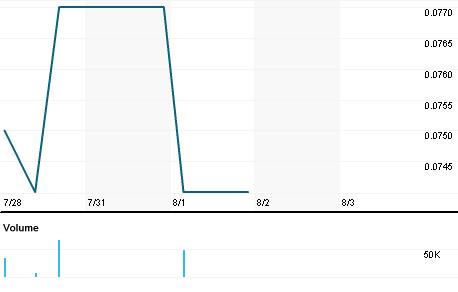Chart for IMC.AX