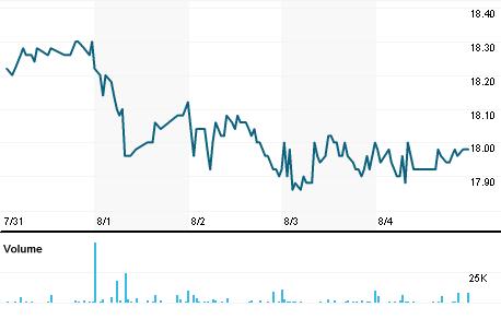 Chart for IMFI.VI