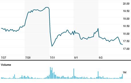 imgn stock price today