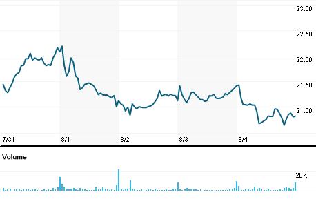 Chart for IMMY.OQ