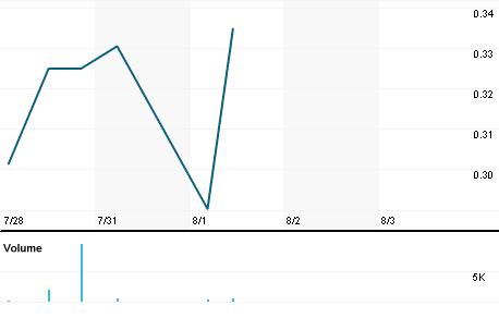 Chart for INBP.PK