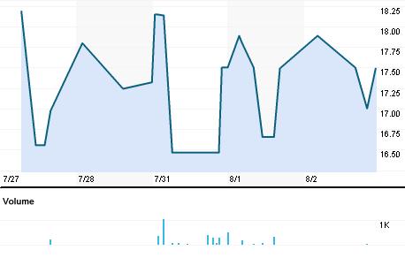 Chart for INCC.BO