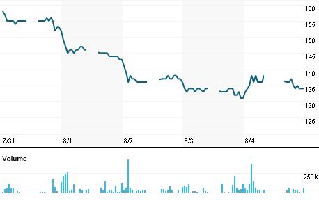 Chart for INDX.JK