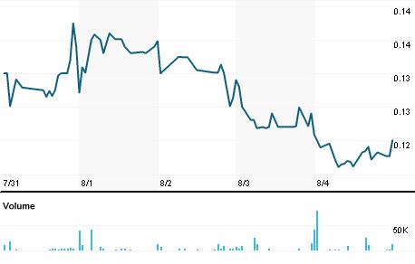 Chart for INFI.OQ