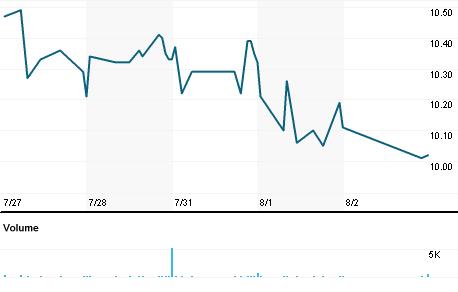 Chart for INFU.A