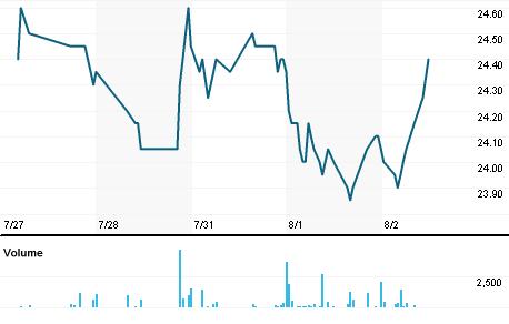 Chart for INHG.DE