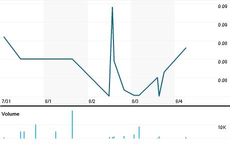 Chart for INIS.OB